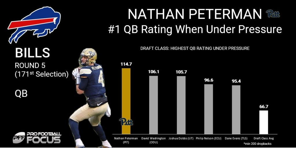 2019-20 NFL Computer Predictions and Rankings Humor Lowlights Player News Quarterbacks  taking study quarterbacking peterman nathan level