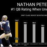 FILM STUDY: How Nathan Peterman is taking Quarterbacking to a New Level