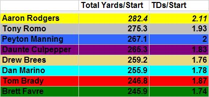 2019-20 NFL Computer Predictions and Rankings Player News  stats rodgers passing insane career aaron