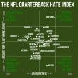 "<h1> <p style = ""color:#013369"">Five NFL Teams with Severe Quarterback Problems (archival article) </h1>"