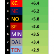 """<h1><p style = """"color:#011369"""" >The Amazing NFL Point Differential Betting System </h1>"""