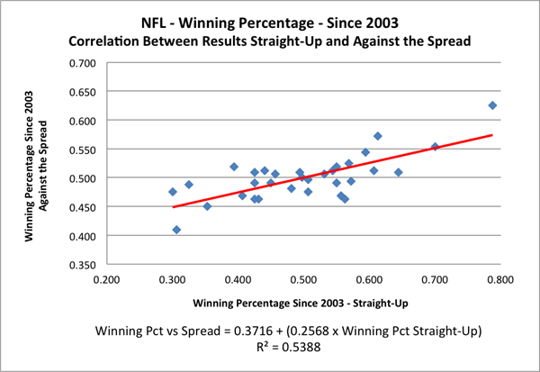 2019-20 NFL Computer Predictions and Rankings NFL Forecasting Sports Betting Statistics  simple scoring regression predict analysis