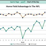 Projections of  NFL 2014-5 Numbers