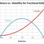 The Shocking Truth about the Kelly Betting System