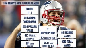 2020-21 NFL Computer Predictions and Rankings Player News Tom Brady Videos  video touchdowns season regular brady