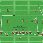 FILM STUDY: How the  Screen Pass can Rip the Soul out of NFL Defenses
